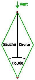 Zones au portant