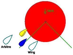 Position des arbitres