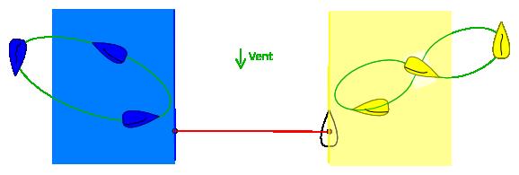 Zones de pré-départ
