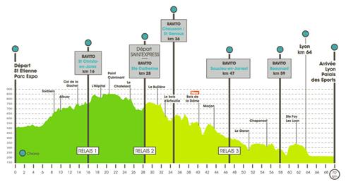 Profil SaintéLyon 2012